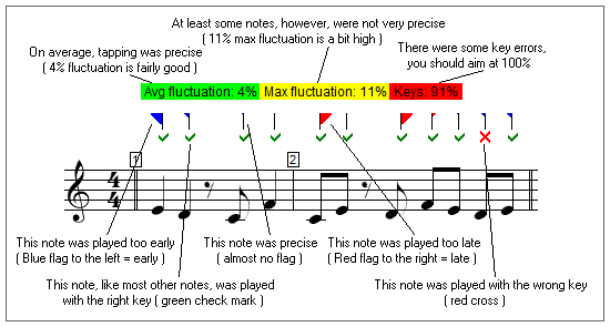 performance graphic after sight-reading exercise